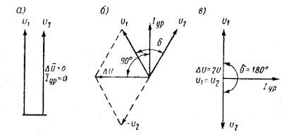 Диаграммы напряжений и токов при синхронизации генераторов для различных углов