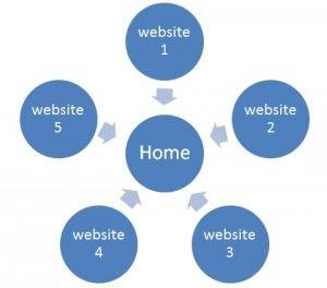 internal link liên kết nội bộ