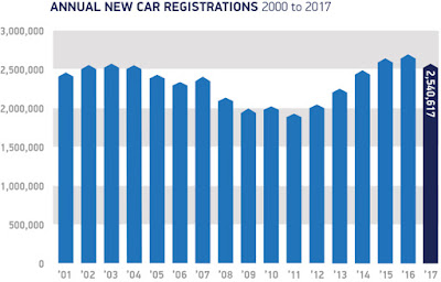 SMMT New Car Registrations 2001 - 2017