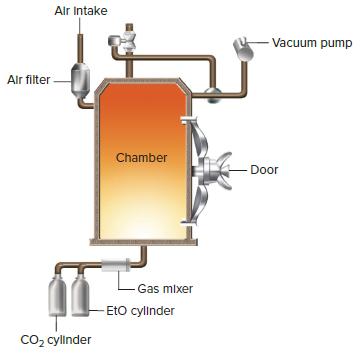 Etilen oksidator