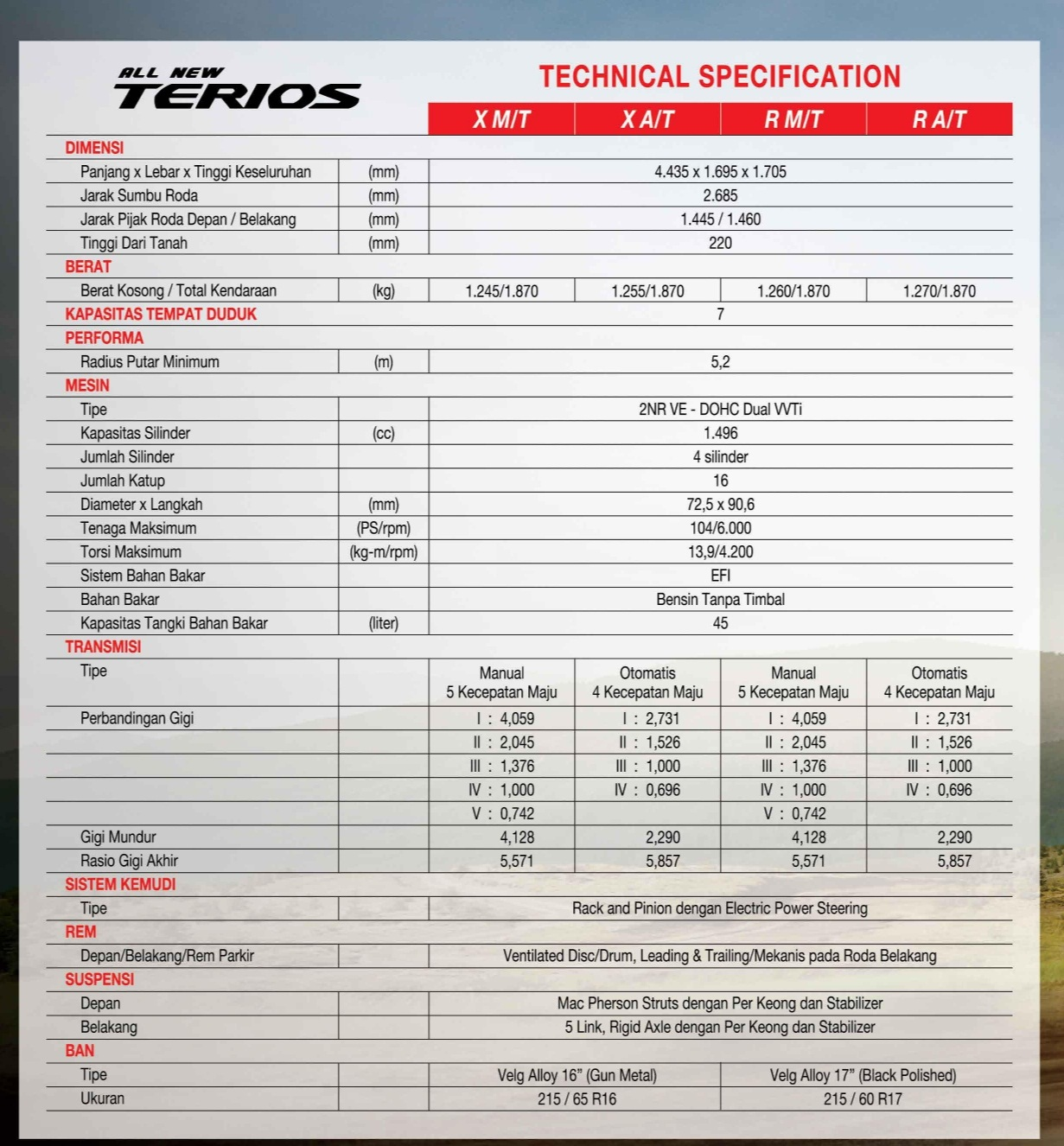 Spesifikasi Teknis All New Terios