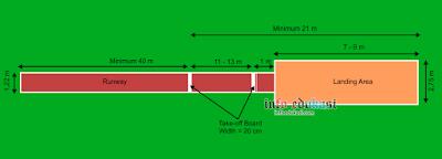 Contoh Gambar Lapangan Lompat Jangkit (Triple Jump) Beserta Ukurannya Dan Keterangannya Lengkap
