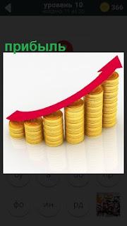 несколько стопок из денег и стрелка показывает вверх идет прибыль