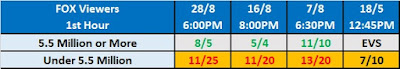 TV Rating Betting: Smackdown On FOX 1st Hour Rating Odds
