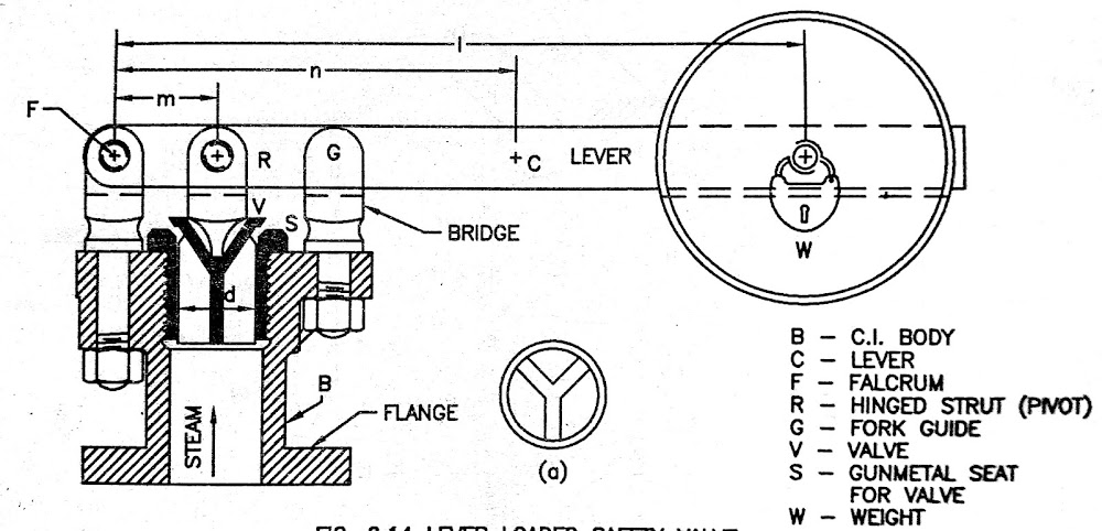 Boiler Mountings lever safety valve