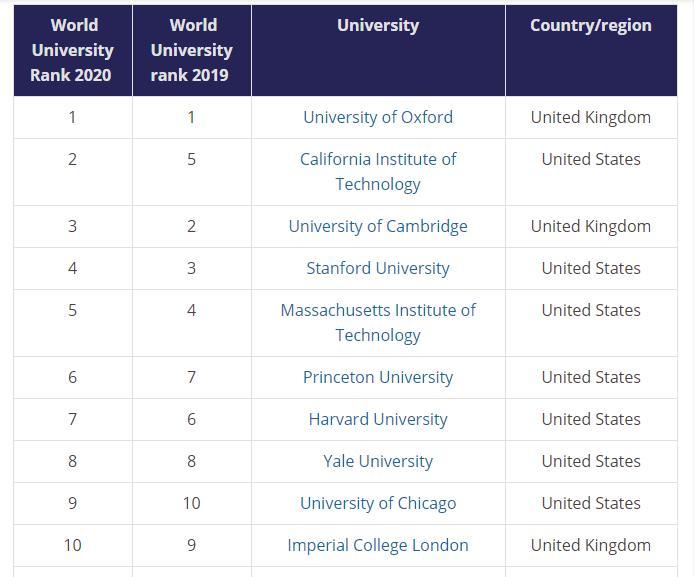 Ranking de Universidades 2020