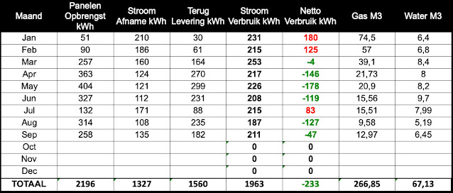Energieverbruik September 2020