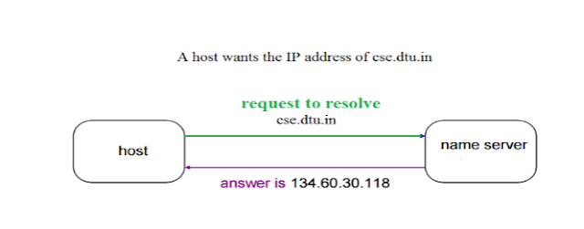 DNS (Domain Name Server), Web Hosting, Hosting Learning, Compare Hosting