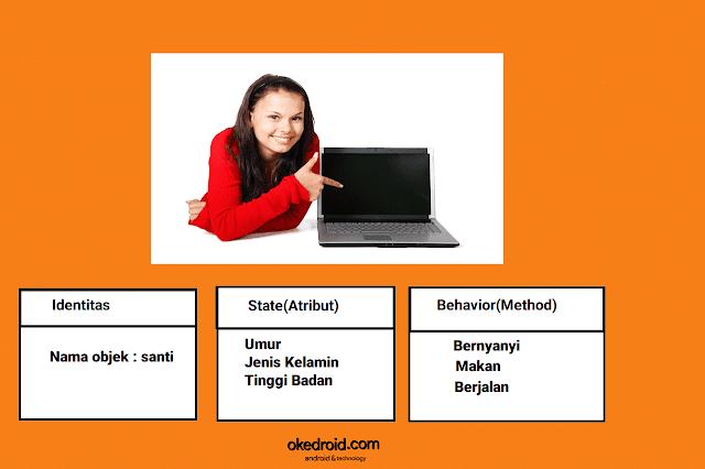 Contoh ciri-ciri objek di java