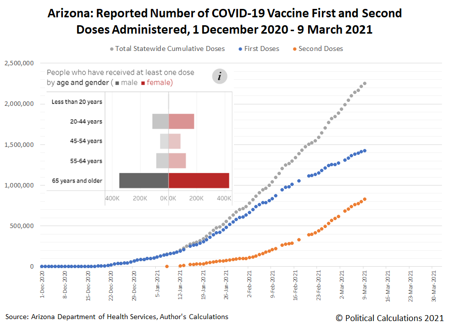 Arizona: Reported Number of COVID-19 Vaccine First and Second Doses Administered, 1 December 2020 - 9 March 2021