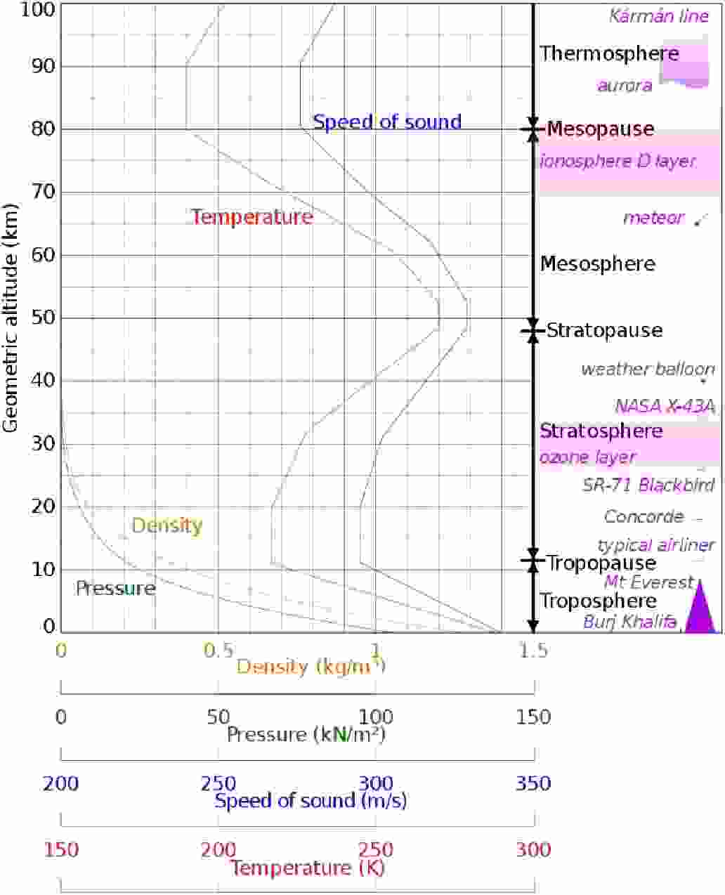 Atmosphere Vs Temperature Graph