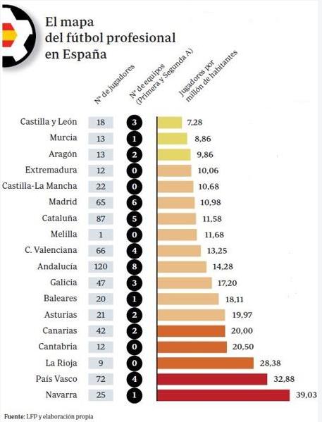 Navarra es la comunidad con más futbolistas profesionales por cada millón de habitantes
