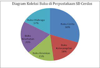 contoh diagram lingkaran satuan persen