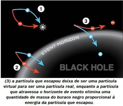 (3) a partícula que escapou deixa de ser uma partícula virtual para ser uma partícula real, enquanto a partícula que atravessa o horizonte de evento elimina uma quantidade de massa do buraco negro proporcional à energia da partícula que escapou.
