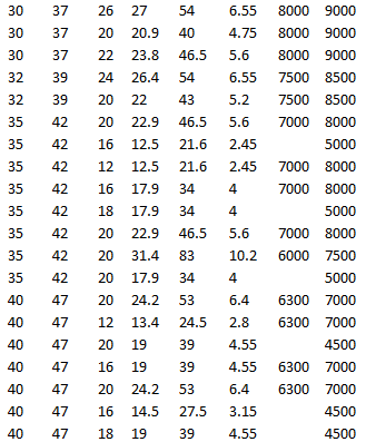 SKF HK 3520, SKF HK 3516.2RS, SKF HK 3512, SKF HK 3516, SKF HK 3518 RS, SKF BK 3520, SKF HN 3520, SKF HK 3520.2RS