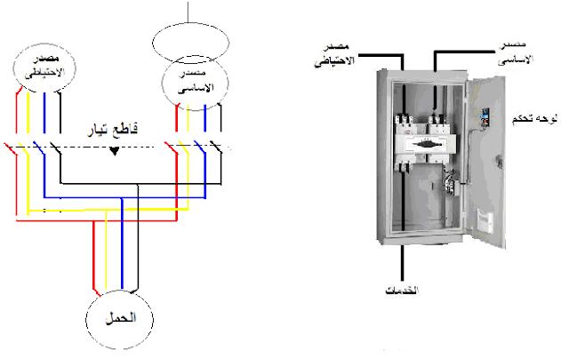 لوحة مفاتيح التحويل  الأوتوماتيكية  (ATS )