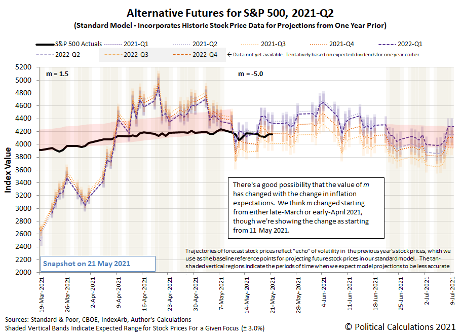 Alternative Futures - S&P 500 - 2021Q1 - Standard Model (m=-5.0 from 11 May 2021) - Snapshot on 21 May 2021