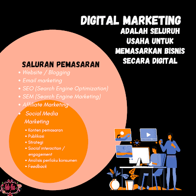 saluran pemasaran digital marketing