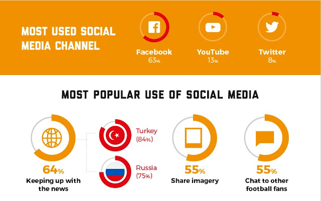 Most used social media channel and Most Popular