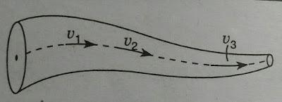 What is streamline flow of liquid