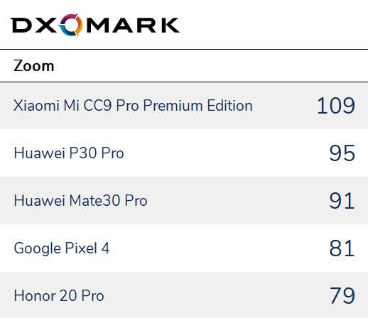 Kamera Smartphone Terbaik Zoom (dxomark.com)