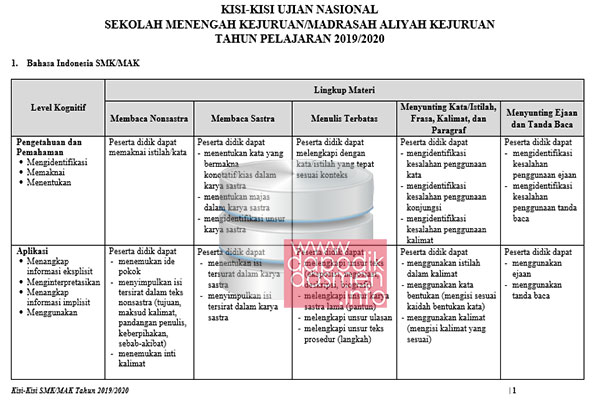 Kisi-Kisi UN UNBK SMK/MAK Tahun 2020 (Tahun Pelajaran 2019/2020) Semua Mata Pelajaran, Kisi-Kisi UN UNBK Bahasa Indonesia, Matematika, Bahasa Inggris Tahun 2020