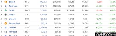 Bitcoin 50.000 ve Ethereum 2000 Dolar Olacak mı? Borsada ve Piyasalarda Düzeltme Ne Anlama Gelir?