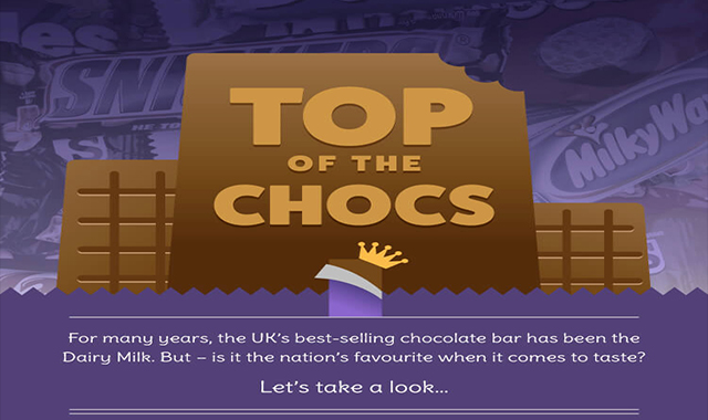 What is the UK's Favourite Chocolate Bar?