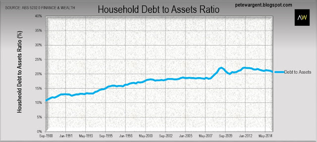 Household debt to assets ratio