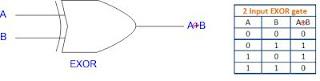 EXOR Gate in boolean algebra