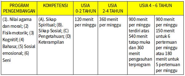 Standar Lama Waktu Pembelajaran PAUD (TK KB TPA SPS)