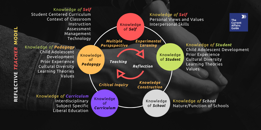 Reflective Teacher Model of Delhi