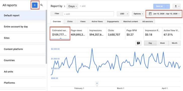 Making Money Online Using Google Adsense