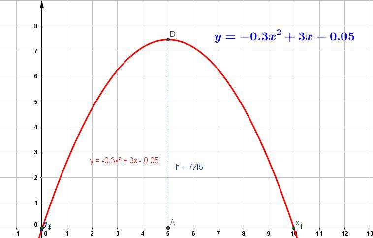 La Ventana De La Matemática Módulo De Auto Aprendizaje Del