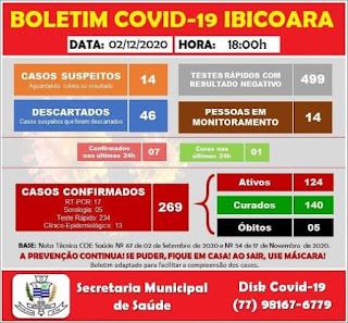 Ibicoara tem 269 casos confirmados da Covid-19; 124 já estão recuperados