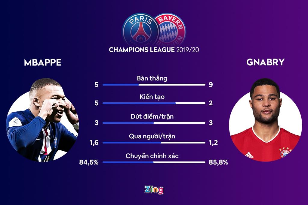 Những màn so tài định đoạt chung kết Champions League