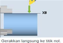 setting sumbu X