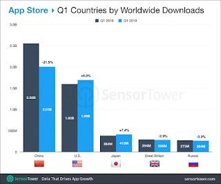 هذا هو ترتيب الدول الجديد التي تقوم بتنزيل عدد أكبر من التطبيقات على غوغل بلاي و iOS