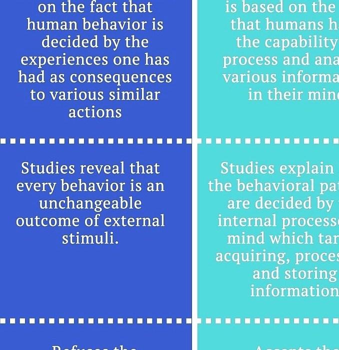 Behaviorism - Human Behaviorist