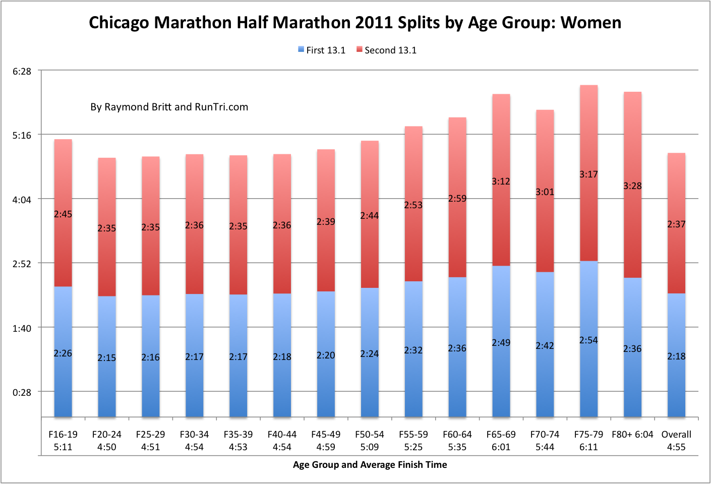 Taking The Half Marathon Ysis Next Level We Developed First And Second Splits For All Age Segments