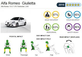 alfa-romeo-giulietta-euroncap.jpg