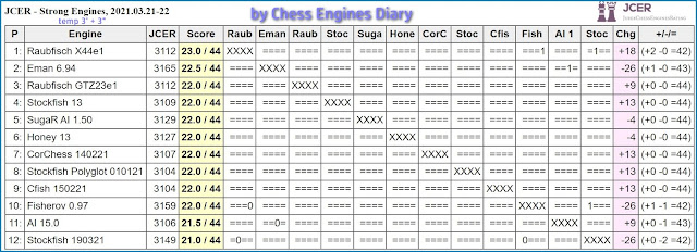 Chess Engines Diary - Tournaments 2021 - Page 4 2021.03.21.JCERStrongEngines