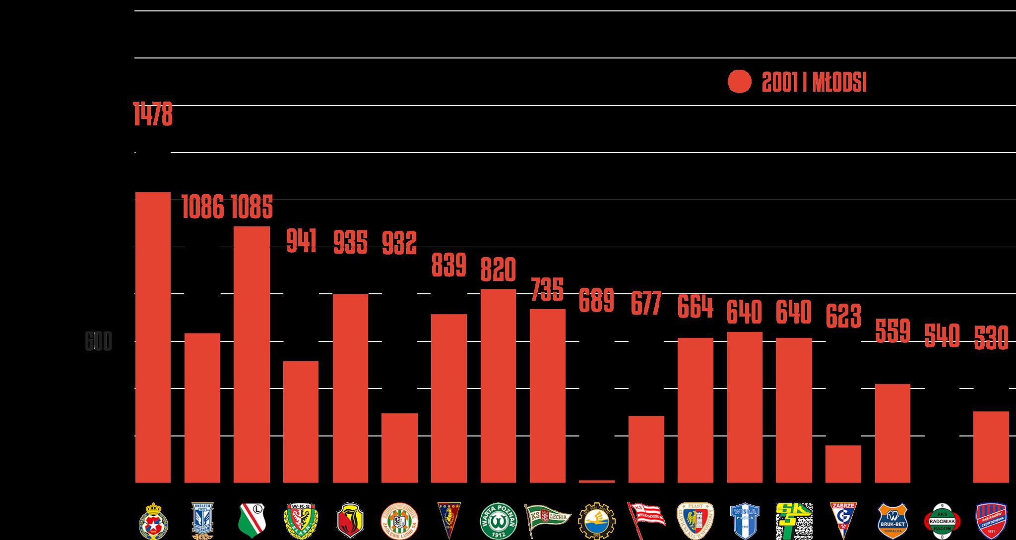 Klasyfikacja klubów pod względem rozegranego czasu przez młodzieżowców po 7.kolejce PKO Ekstraklasy<br><br>Źródło: Opracowanie własne na podstawie ekstrastats.pl<br><br>graf. Bartosz Urban