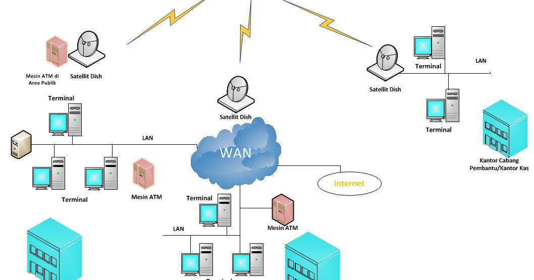 Cara kerja komunikasi pada jaringan komputer dan telepon