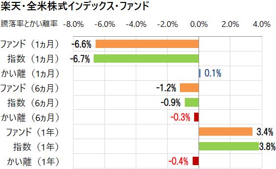 楽天・全米株式インデックス・ファンドと指数のかい離