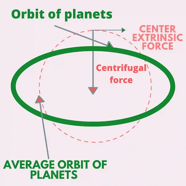 Why aren't the orbits of planets round?