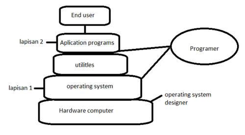 Arsitektur Sistem Operasi Windows