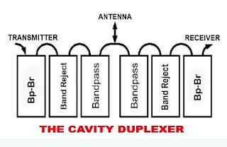 Skema Duplexer