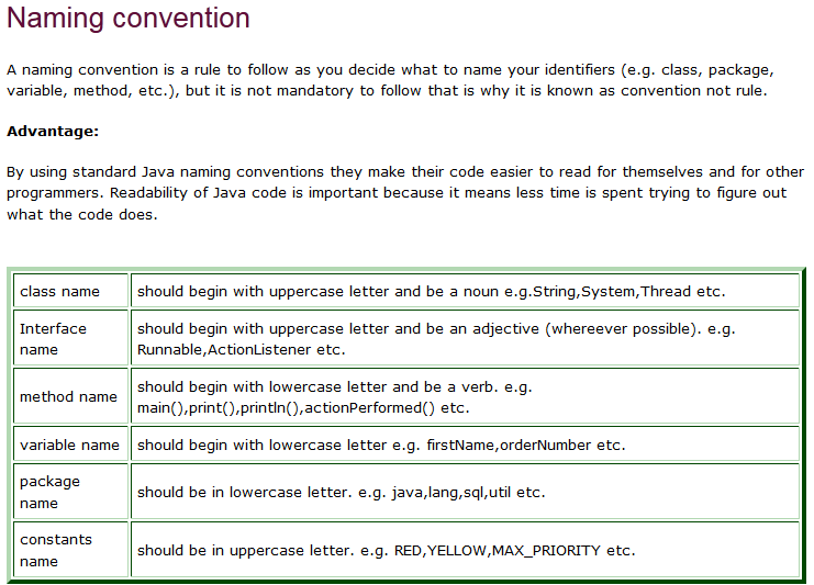 Naming Convention: Java Freshers World: Naming Conventions In Java?