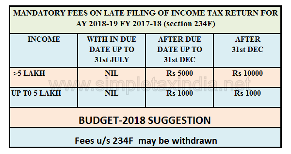 Income Tax Penalty Chart Parta Innovations2019 Org